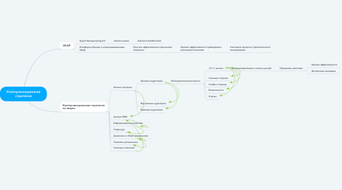 Mind Map: Коммуникационная стратегия