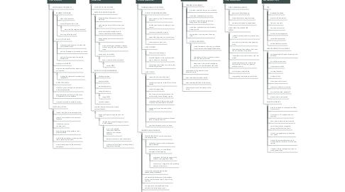 Mind Map: ART OF PUBLIC SPEAKING