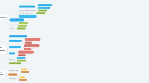 Mind Map: Повысить ценность продуктов  Системно отладить привлечение и удержание