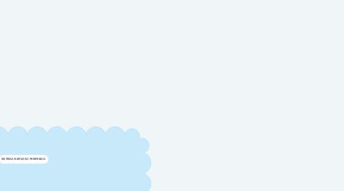 Mind Map: Fármacos que agem nos sistemas adrenérgico e colinérgico.