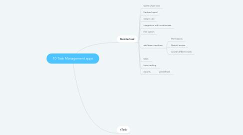 Mind Map: 10 Task Management apps