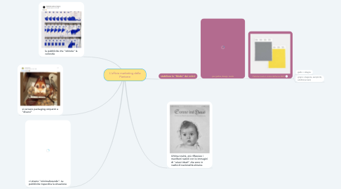 Mind Map: L'ufficio marketing della Pantone