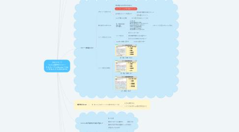 Mind Map: 2020-12-11 Twitter運用セミナー そるたーさん(@salter7746) いずみんさん(@lZUMlN)