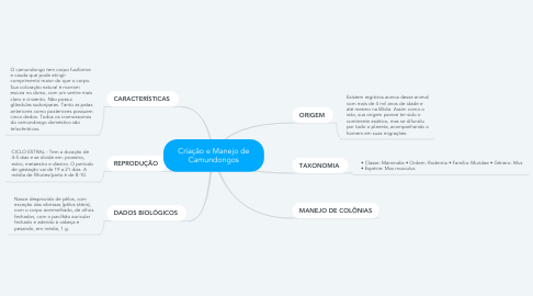 Mind Map: Criação e Manejo de Camundongos