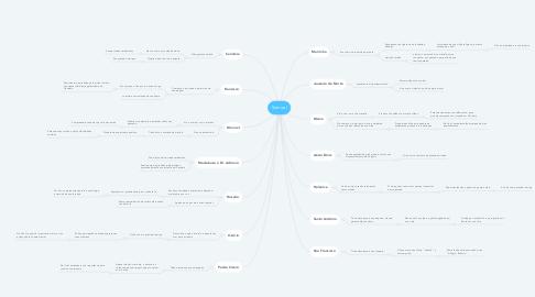Mind Map: Samuel