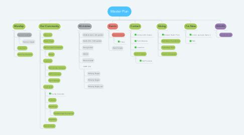 Mind Map: Master Plan