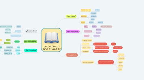 Mind Map: CIRCUNSTANCIAS DE LA EVALUACIÓN