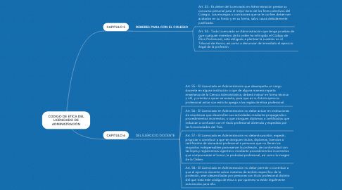 Mind Map: Endeudamiento del Gobierno Regional y sus garantías