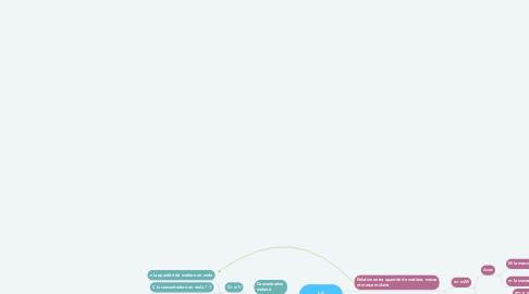 Mind Map: La concentration