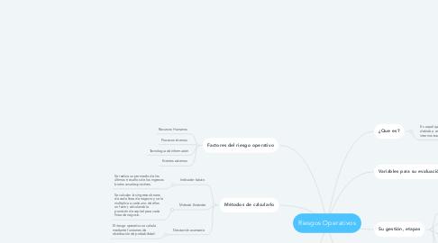 Mind Map: Riesgos Operativos