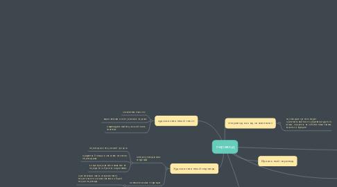 Mind Map: перевод