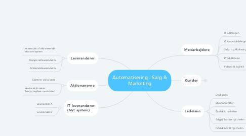 Mind Map: Automatisering i Salg & Marketing