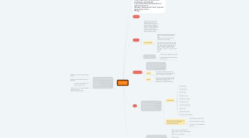 Mind Map: sicurezza