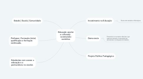 Mind Map: Educação escolar e cultura(s):  construindo caminhos