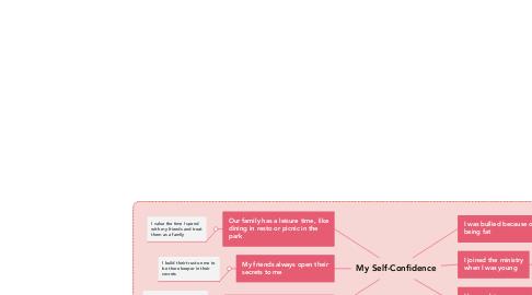Mind Map: My Self-Confidence