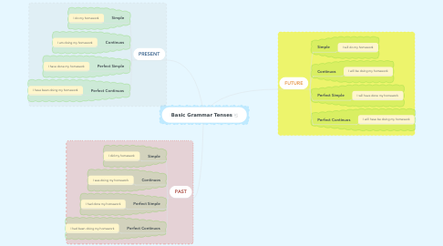 Mind Map: Basic Grammar Tenses
