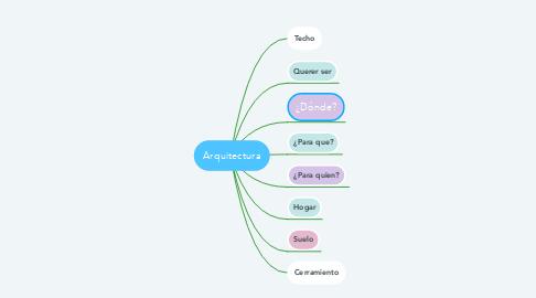 Mind Map: Arquitectura