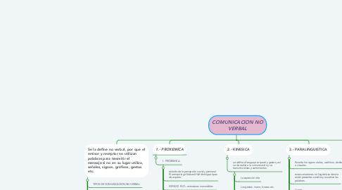 Mind Map: COMUNICACION NO VERBAL