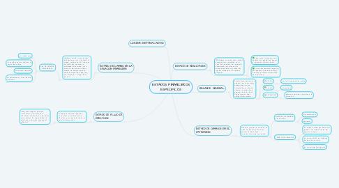 Mind Map: ESTADOS FIINANCIEROS ESPECIFICOS