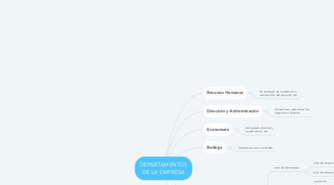 Mind Map: DEPARTAMENTOS DE LA EMPRESA