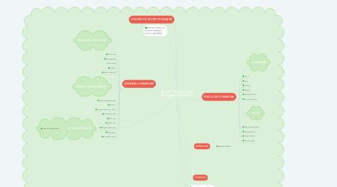 Mind Map: ÇOCUKLUK GELİŞİMİNİ  ETKİLEYEN FAKTÖRLER