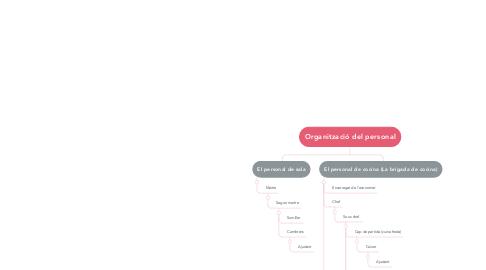 Mind Map: Organització del personal