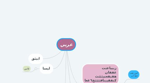 Mind Map: عربي
