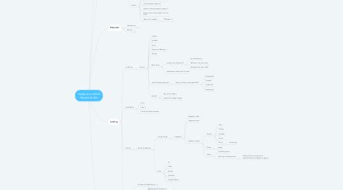 Mind Map: HubSpot vs ZOHO Keywords Ads