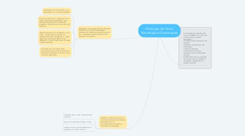 Mind Map: Produção de Texto: Estratégias e Orientações