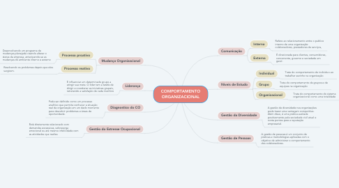 Mind Map: COMPORTAMENTO ORGANIZACIONAL