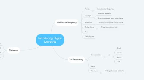Mind Map: Introducing Digital Literacies