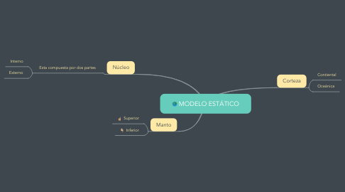 Mind Map: MODELO ESTÁTICO