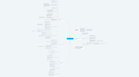 Mind Map: Peronismo 1943-1955