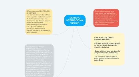 Mind Map: DERECHO INTERNACIONAL PUBLICO.