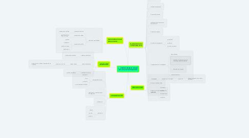 Mind Map: ETAPAS PARA EL INICIO DE UNA INVESTIGACIÓN