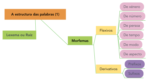 Mind Map: A estructura das palabras (1)