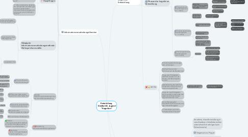 """Mind Map: Entwicklung  Kindheit & Jugend """"Kognition"""""""