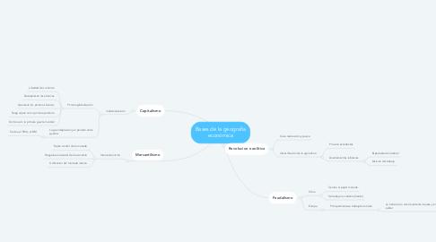 Mind Map: Bases de la geografia económica