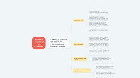 Mind Map: Aspectos Ttributarios en Colombia