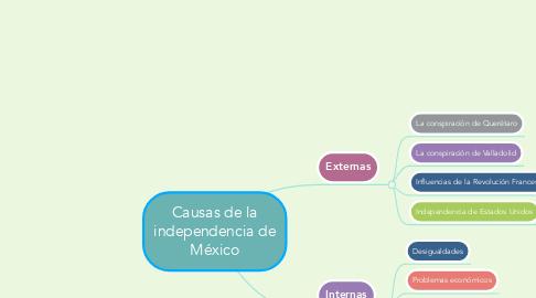 Mind Map: Causas de la independencia de México