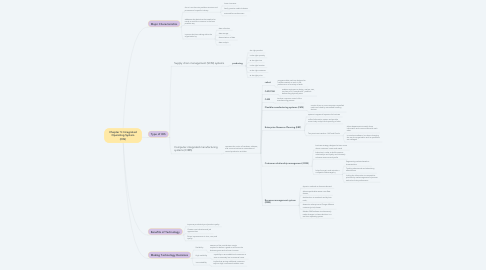 Mind Map: Chapter 5: Integrated Operating System (OIS)