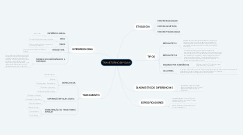 Mind Map: TRANSTORNO BIPOLAR