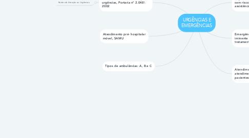 Mind Map: URGÊNCIAS E EMERGÊNCIAS