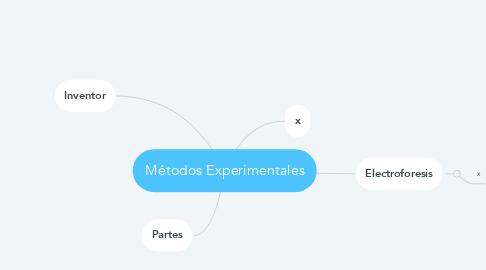 Mind Map: Métodos Experimentales