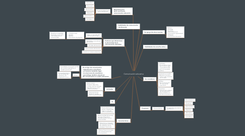 Mind Map: Comunicación educativa