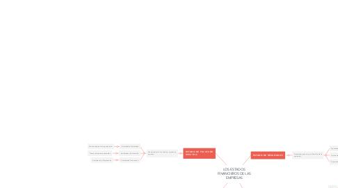 Mind Map: LOS ESTADOS FINANCIEROS DE LAS EMPRESAS