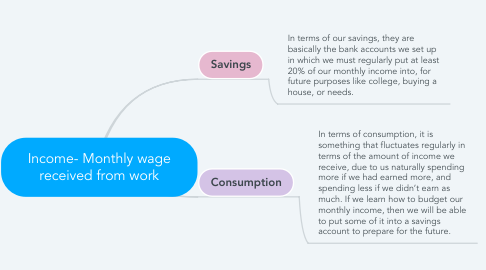 Mind Map: Income- Monthly wage received from work