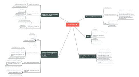 Mind Map: CHAPTER 20