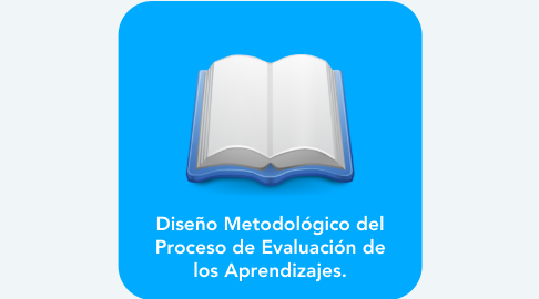 Mind Map: Diseño Metodológico del Proceso de Evaluación de los Aprendizajes.