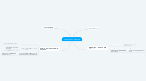 Mind Map: psicopedadogia evolutiva II